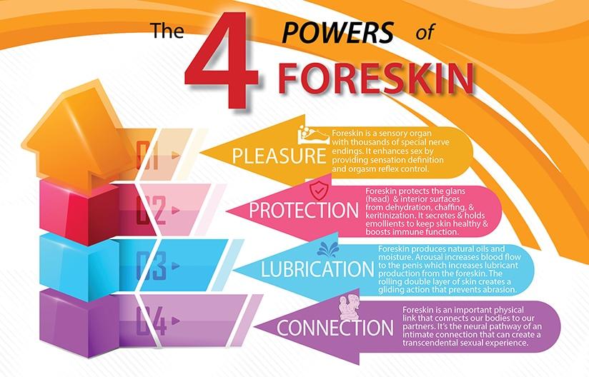 foreskin uncircumcised advantages